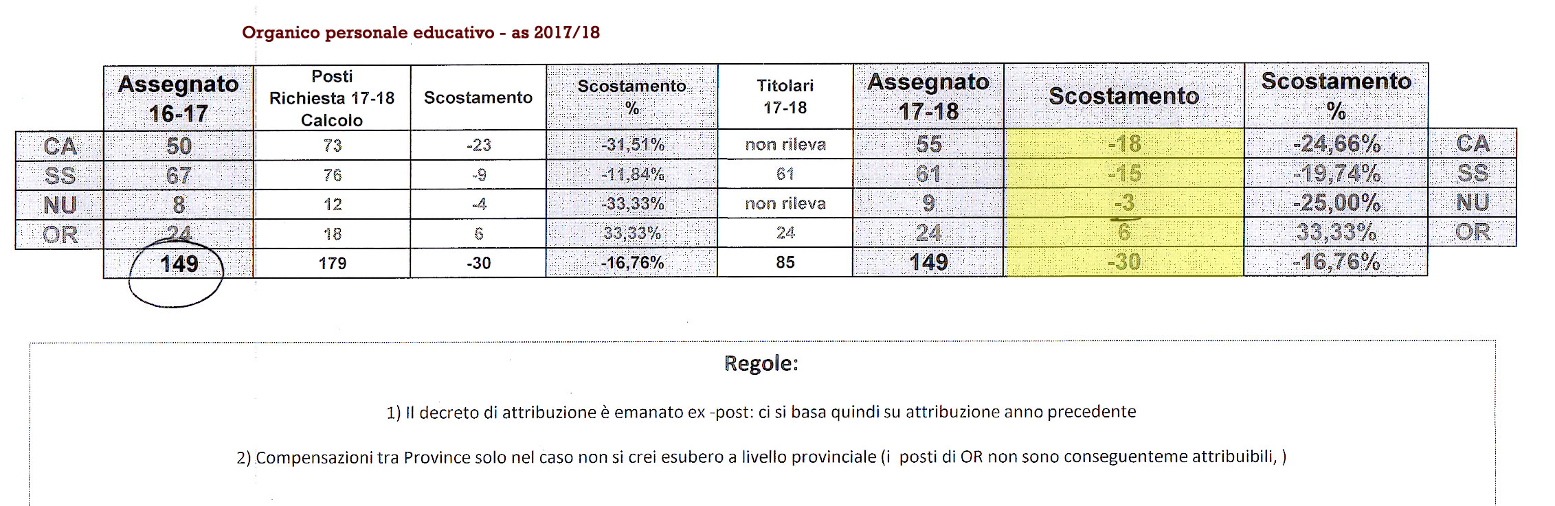 Distribuzione personale educativo