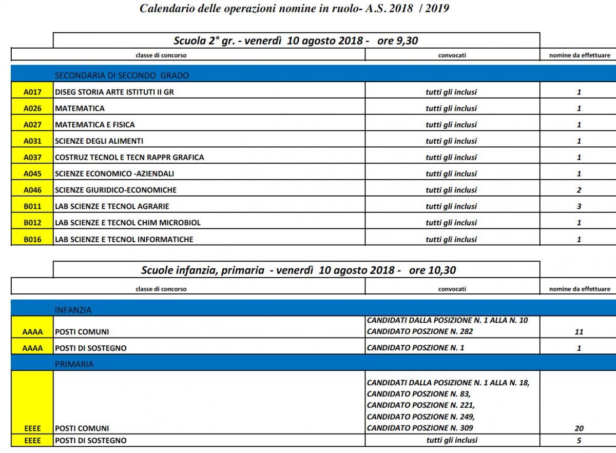 Calendario Scolastico 2020 18 Sardegna.Avviso Di Convocazione E Calendario Immissioni In Ruolo Da